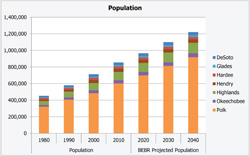 Population Counts, Estimates, and Projections