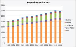 Registered Nonprofit Organizations
