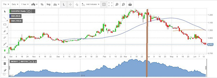 APAC-realty-stock-price