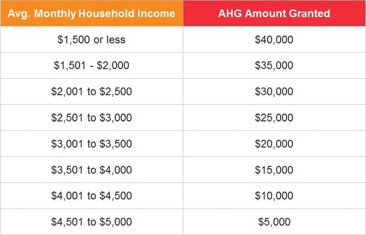 additional-housing-grant-for-HDB-BTO-flat-and-HDB-resale-flat