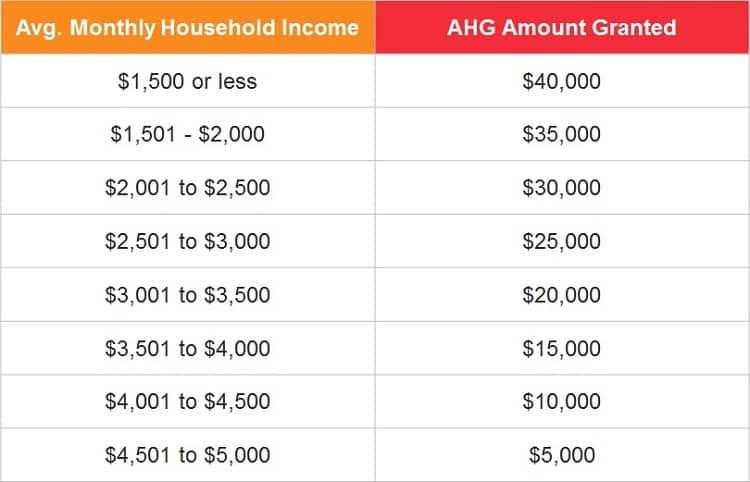 additional-housing-grant-for-HDB-BTO-flat-and-HDB-resale-flat