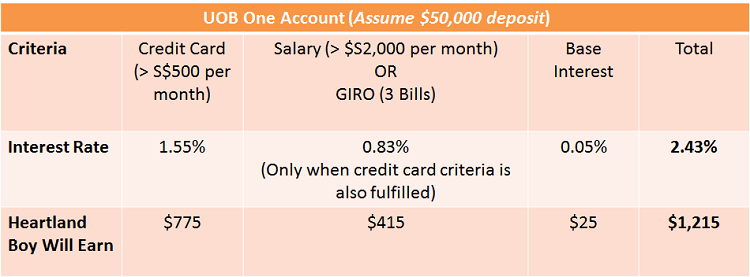 interest rate for UOB One Account