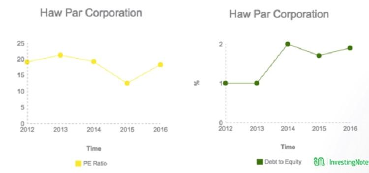 Haw Par PE Ratio
