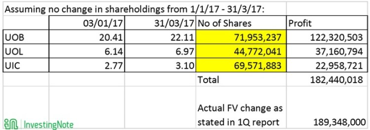 haw par shareholding