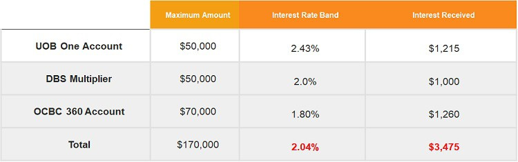 bank-savings-accounts-best-interest-rate