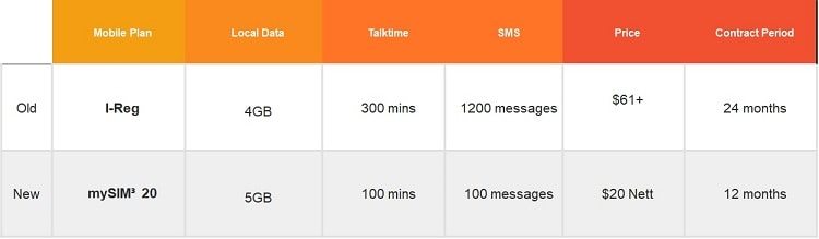compare-mobile-phone-plan