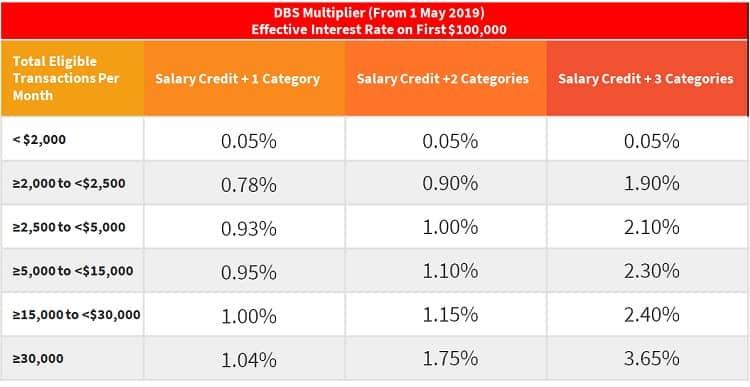 dbs-multiplier-effective-interest-rate