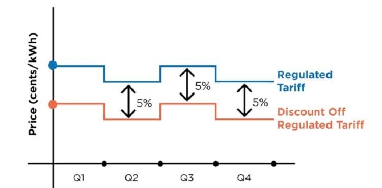 discount-off-regulated-tariff-oem