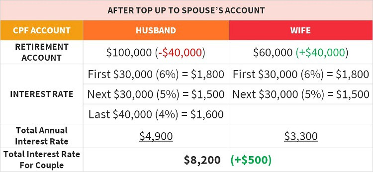 higher-cpf-interest-rate-after-top-up-to-spouse-account