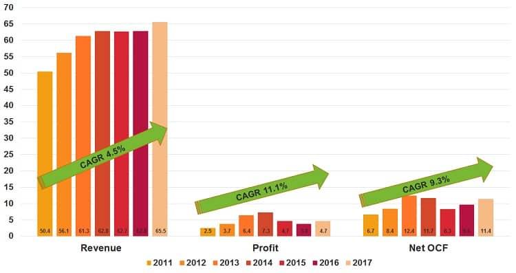 japan-foods-holdings-revenue-profit-cashflow