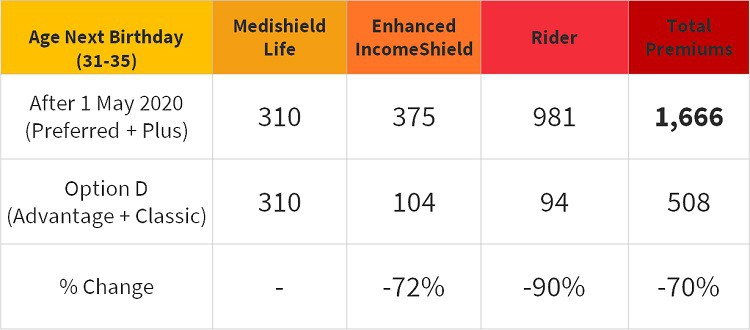 ntuc-enhanced-income-shield-premium-age-31-switch