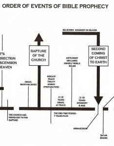 Chart of end time events also rh heartlandchurchblog wordpress