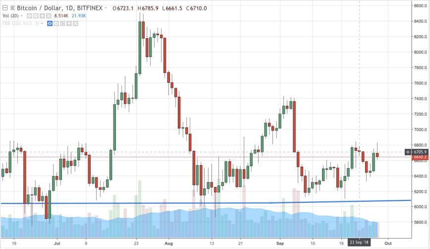 Bitcoin Chart 9-28 -2018