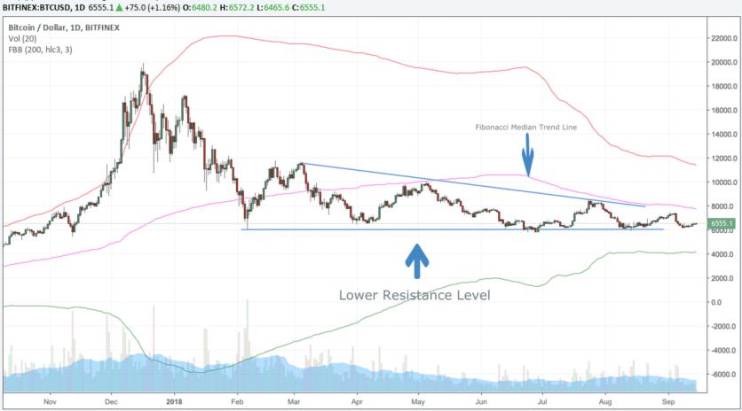 My Better Bitcoin Chart 9:15:2018
