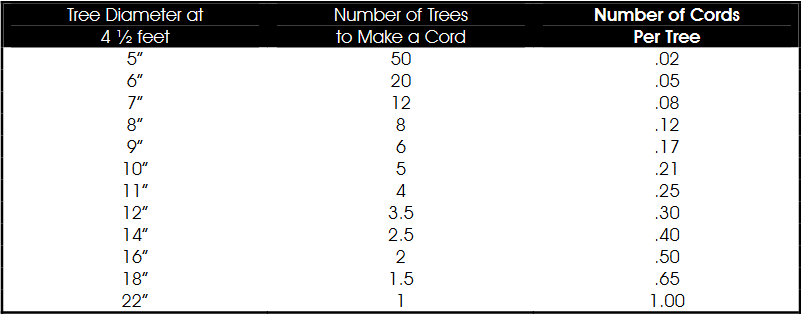 number of cords per tree