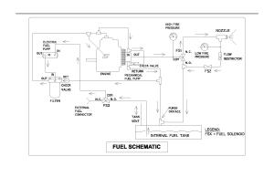 FO 3 LCFH Fuel System Schematic Diagram
