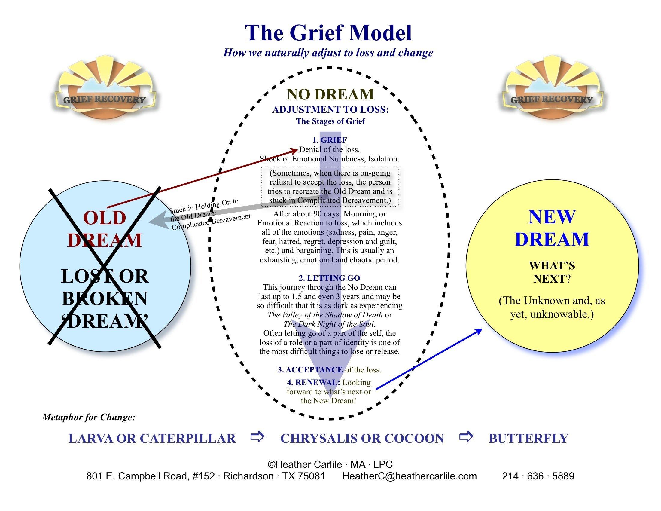 Grief Model