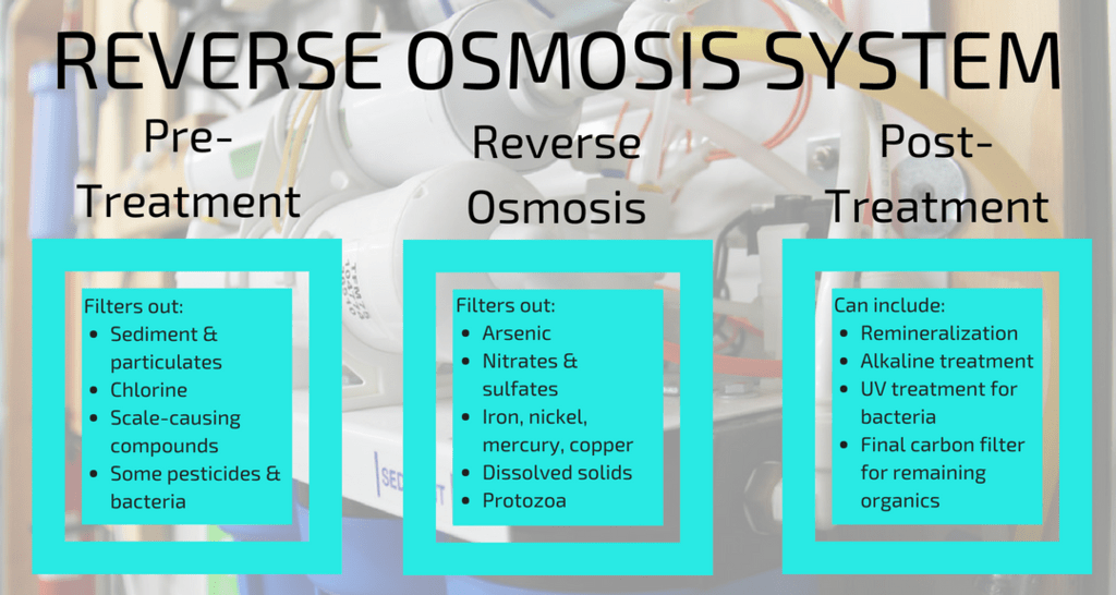 What is Reverse Osmosis? #HeatherEarles #watertreatments #cleanwater