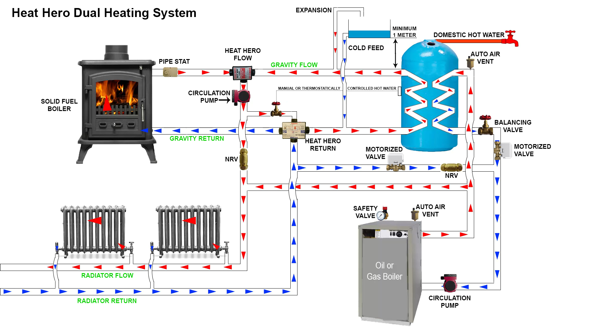 central heating wiring diagram gravity hot water how to wire 3 light switches in one box for pumped system diagramwiring