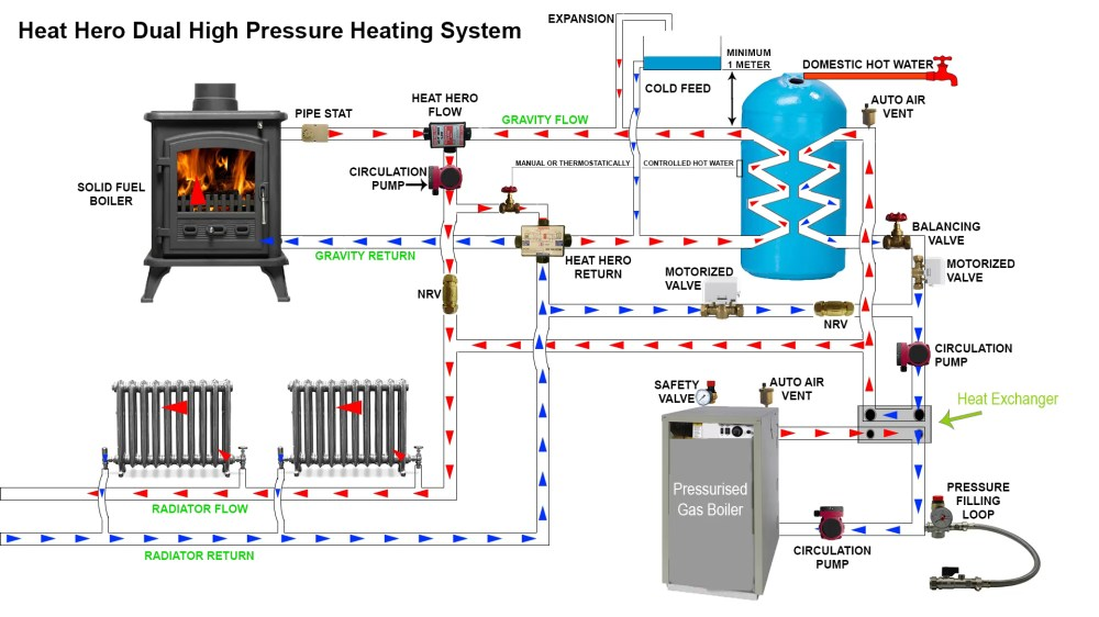 medium resolution of installing heat hero gravity to link an open vented system into a pressurised heating system