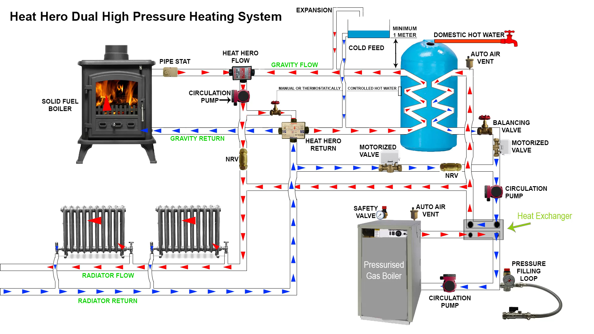 hight resolution of installing heat hero gravity to link an open vented system into a pressurised heating system
