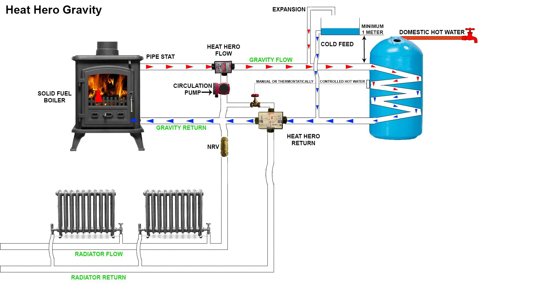 gravity hot water wiring diagram rat biceps femoris heat hero working on only heathero ie