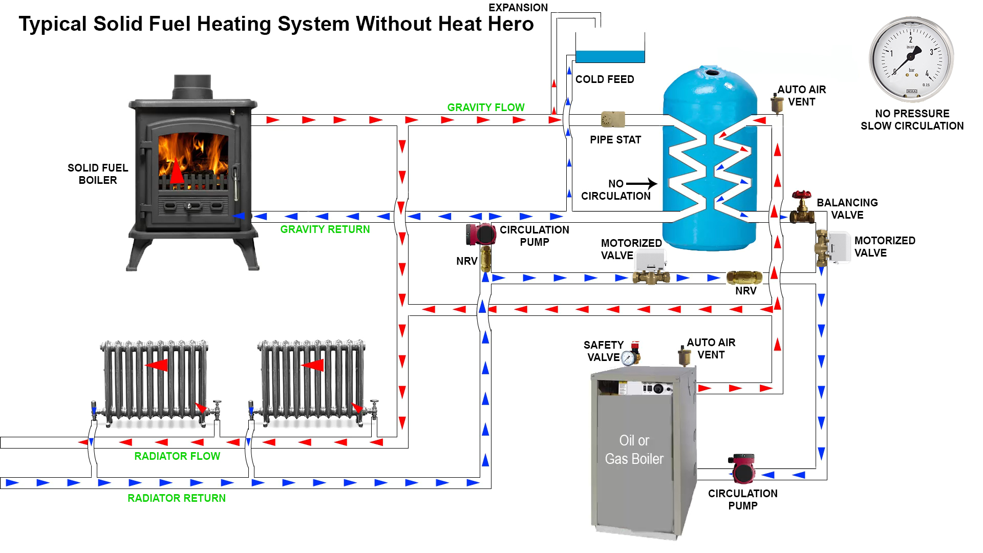 central heating wiring diagram gravity hot water 0 3 and ammeter slow circulation no pressure not efficient heathero ie