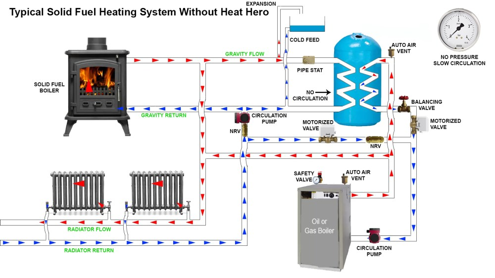 medium resolution of a typical open vented heating system without heat hero