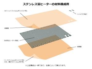 SUS箔ヒーターの構成例