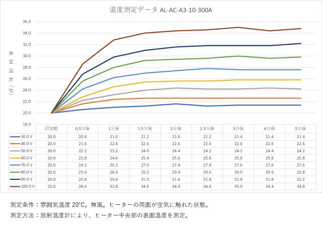 アルミ箔フィルムヒーター AL-AC-A3-10-300Aの温度測定データ