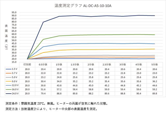 アルミ箔フィルムヒーター AL-DC-A5-10-10Aの温度測定グラフ