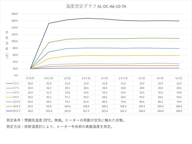 アルミ箔フィルムヒーター AL-DC-A6-10-7Aの温度測定グラフ