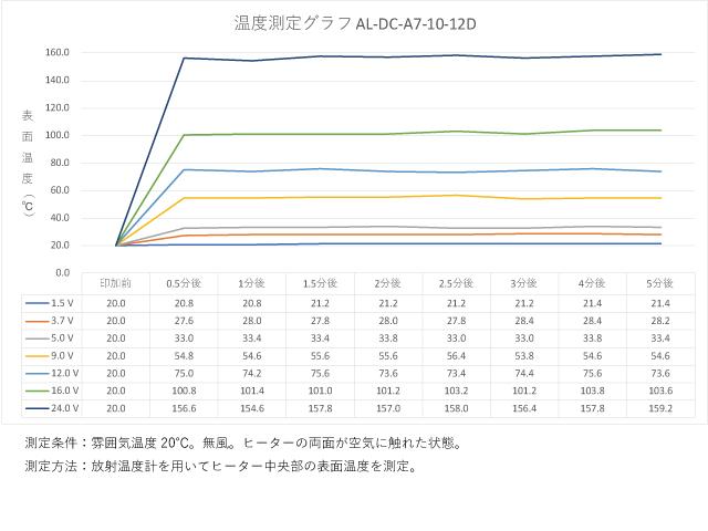 アルミフィルムヒーター AL-DC-A7-10-12Dの温度測定グラフ