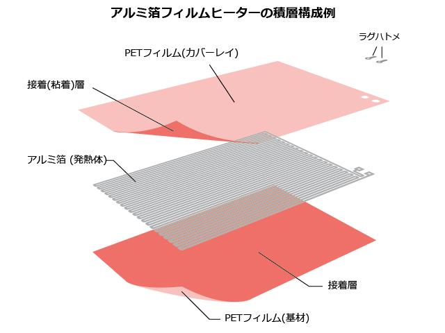 アルミ箔フィルムヒーターの積層構成例