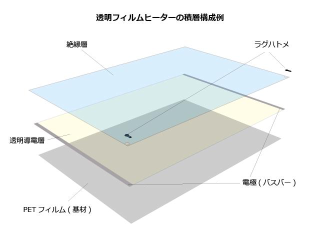 透明フィルムヒーターの積層構成例