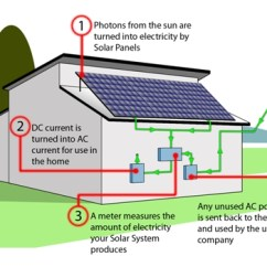 How Solar Power Works Diagram 1972 Nova Wiring Harness Into Energy Great Installation Of P V Photovoltaic Heatserve Home Electricity