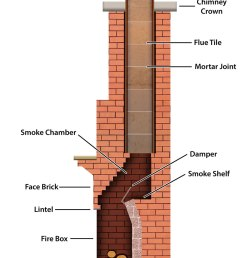 diagram of fireplace and chimney wiring diagrams scematic plan of fireplace diagram of fireplace [ 904 x 1264 Pixel ]