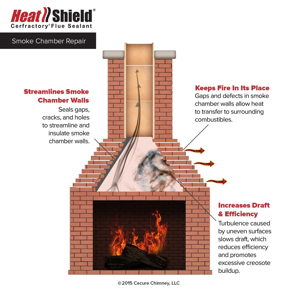 hight resolution of smoke chamber repair