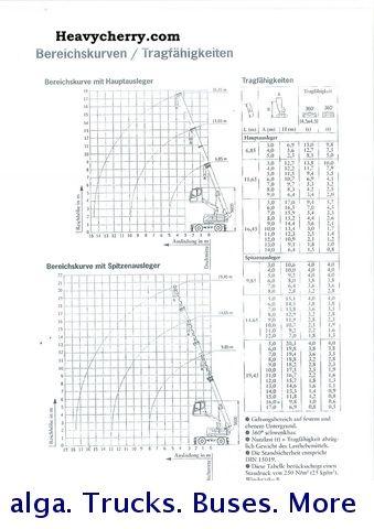 Sennebogen Fox MTK 115 1999 Mobile digger Construction