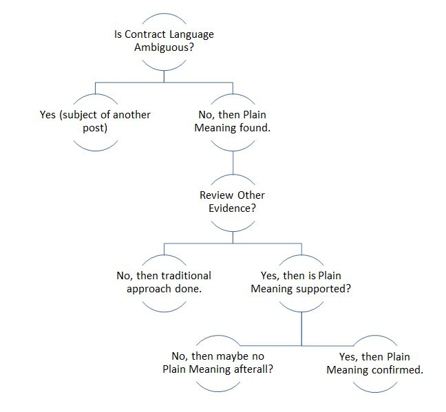 Plain Meaning Graphic