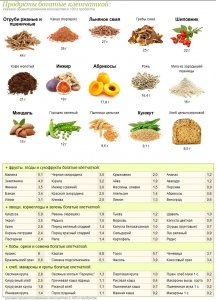 fiber-in-products