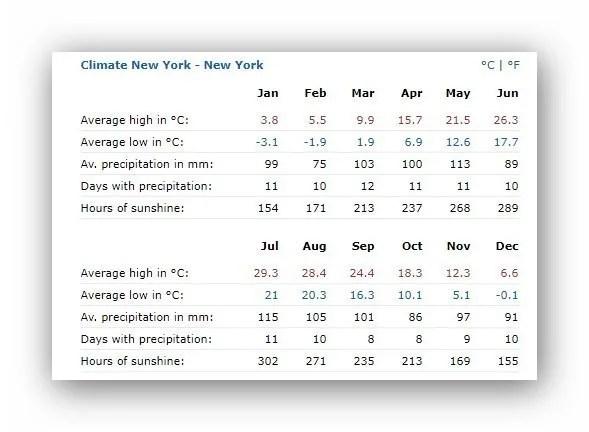 מזג האוויר בניו יורק ממוצע