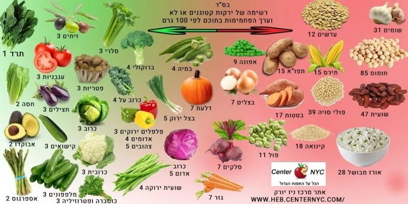 ירקות-דיאטה-קטוגנית