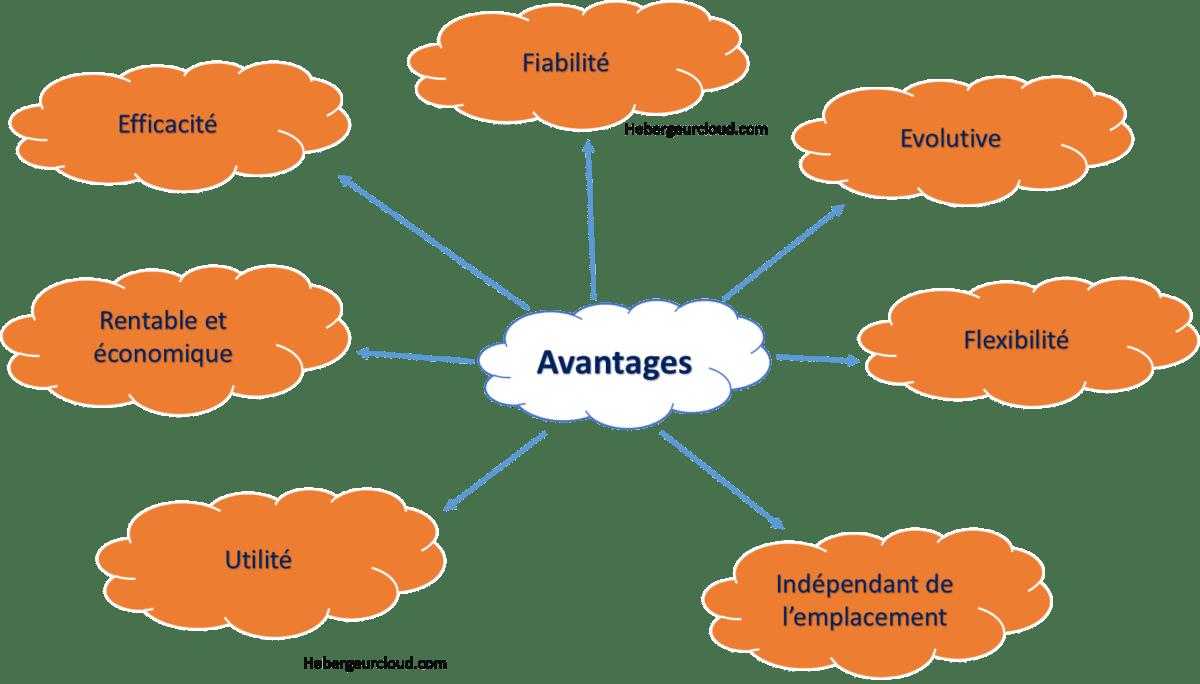 Qu'est Ce Que Le Modèle De Cloud Public? Avantages Et