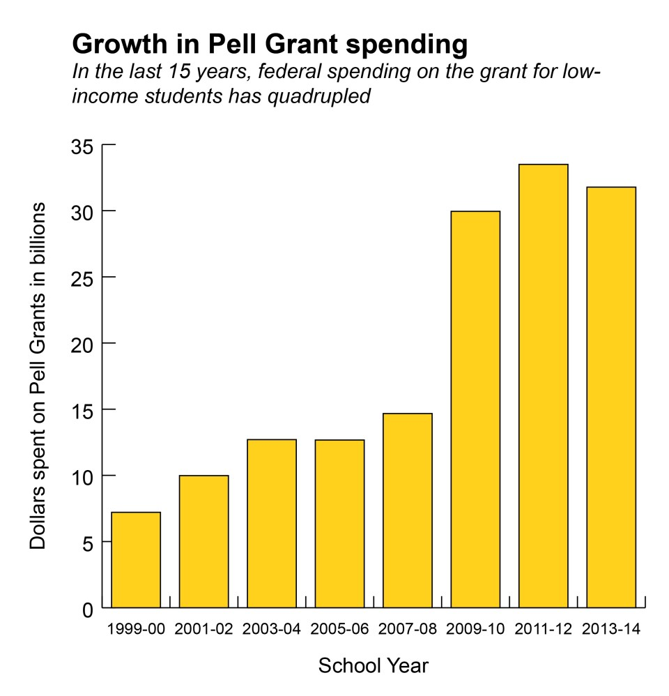 Pell Grant drop out