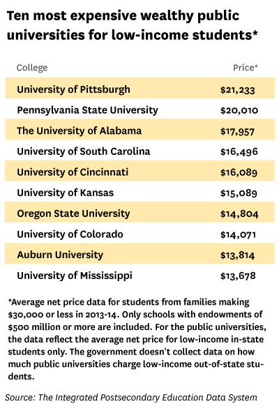 college net price