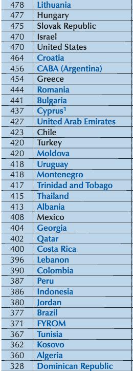 US math ranking