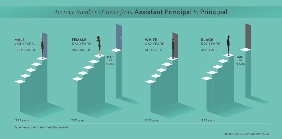 Black principals
