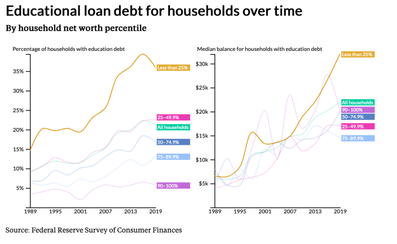Chart showing the growth in educational loan debt for households in the United States by net assets or household wealth