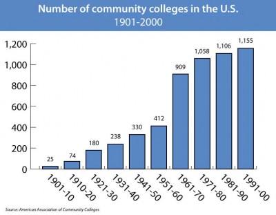 community colleges spotlight